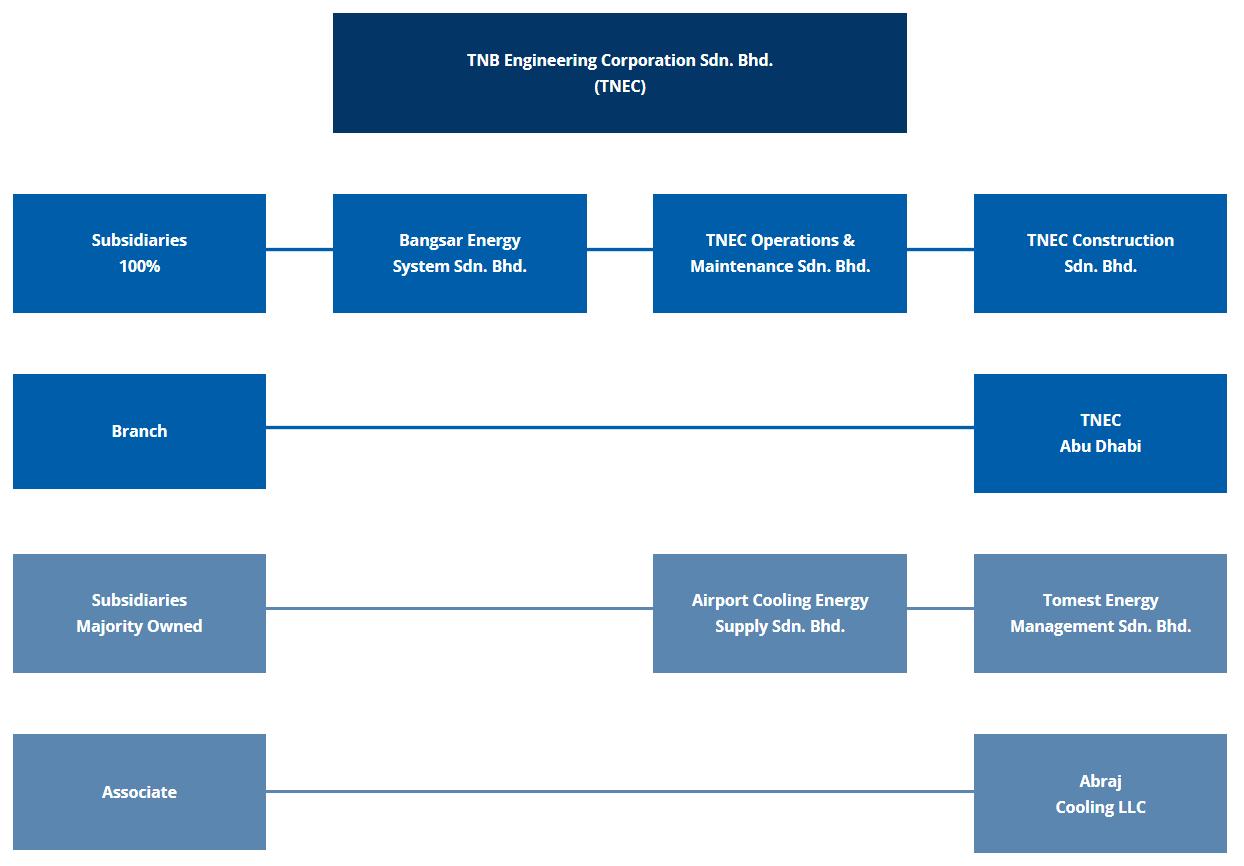 corporate structure final